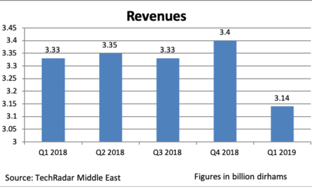 Profits for du shrink to AED 449m
